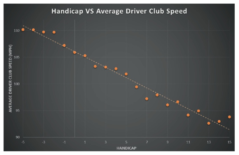 Trackman data shows a direct correlation between handicap and average driver club speed across all handicaps